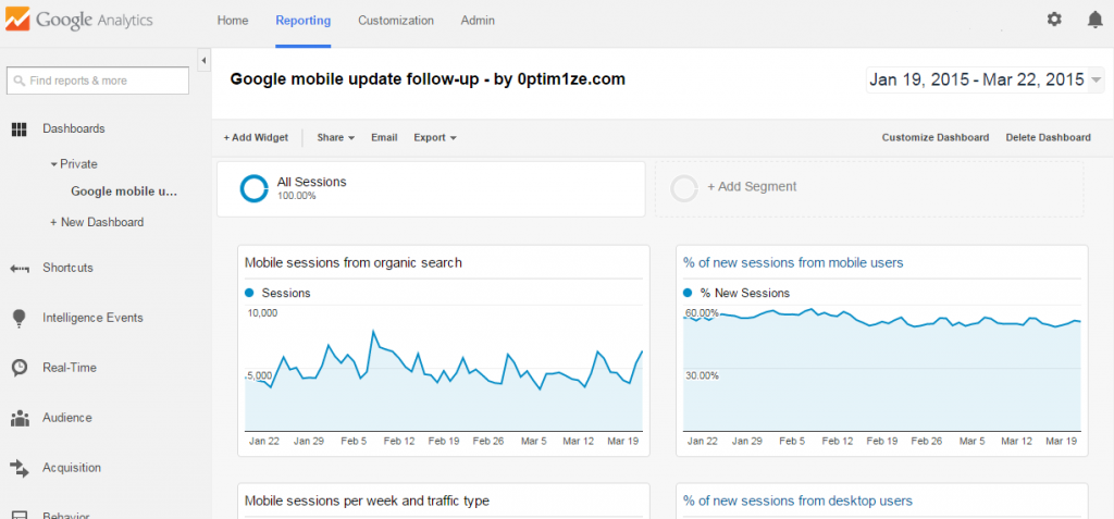 Google mobile update - dashboard follow-up: Analytics overview