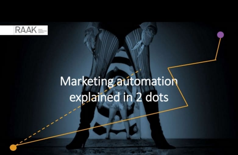 Marketing automation uitgelegd door Raak